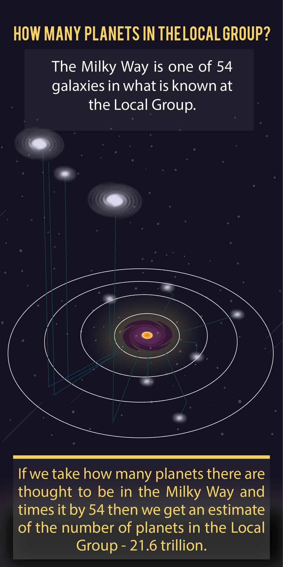 how many planets in the local group