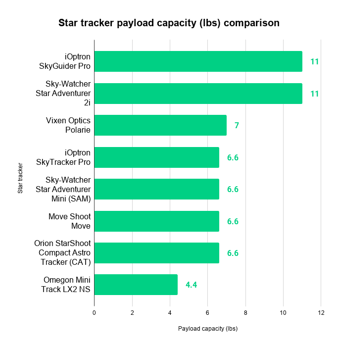 star tracker payload capacity comparison chart