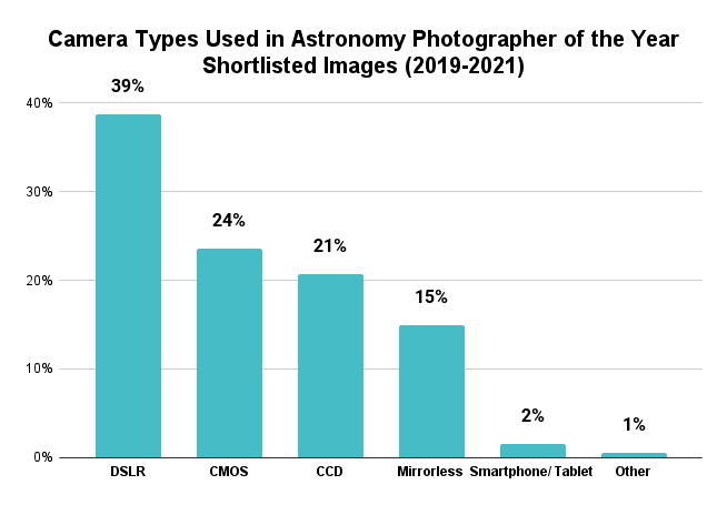 Camera Types Used in Astronomy Photographer of the Year Shortlisted Images (2019-2021)