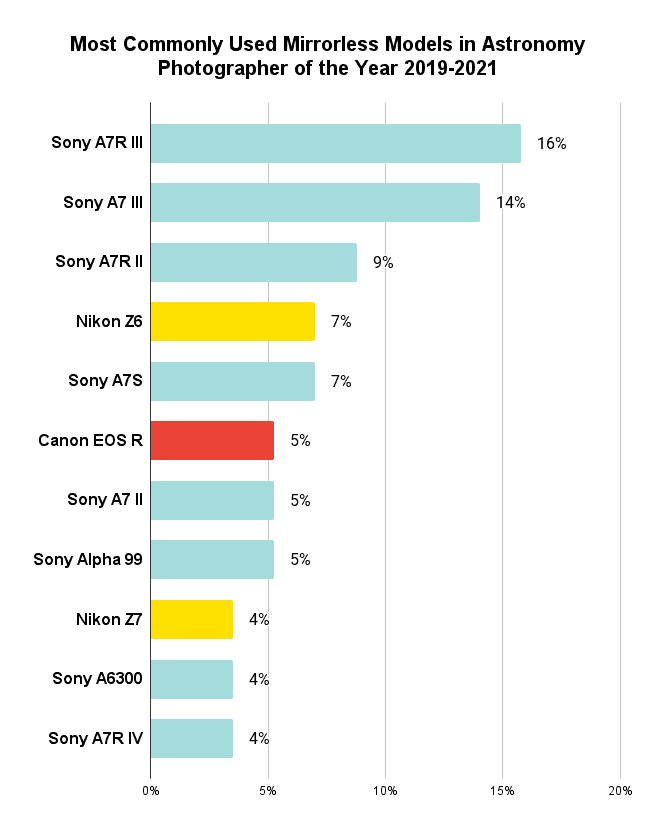 Most Commonly Used Mirrorless Models in Astronomy Photographer of the Year 2019-2021