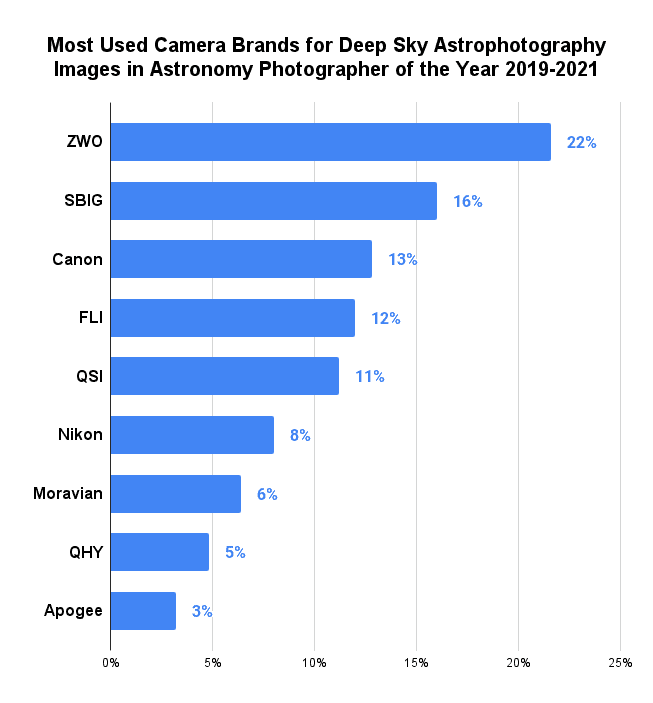 Most Used Camera Brands for Deep Sky Astrophotography Images in Astronomy Photographer of the Year 2019-2021