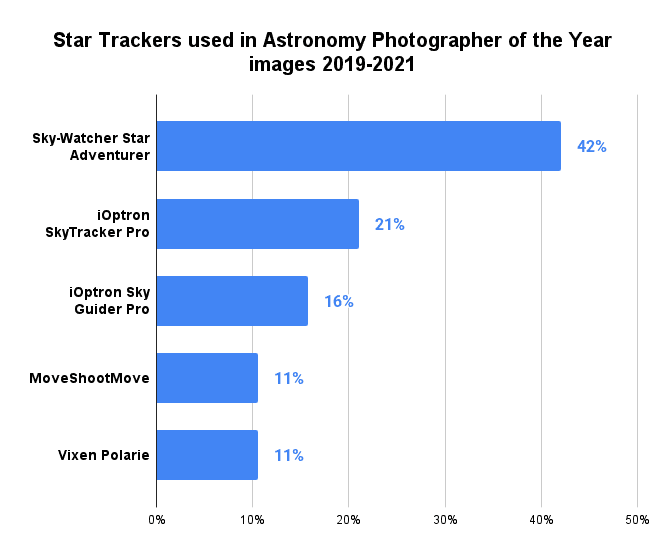 Star Trackers used in Astronomy Photographer of the Year images 2019-2021