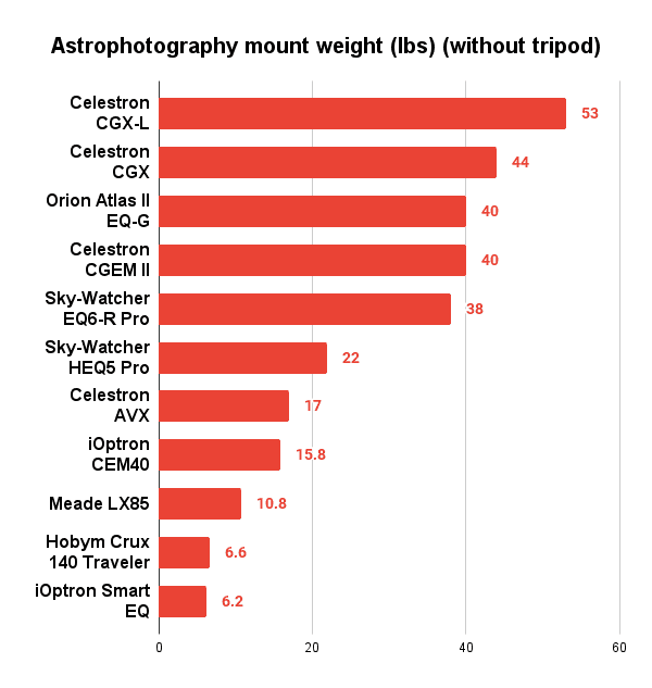 astrophotography mount weight comparison chart