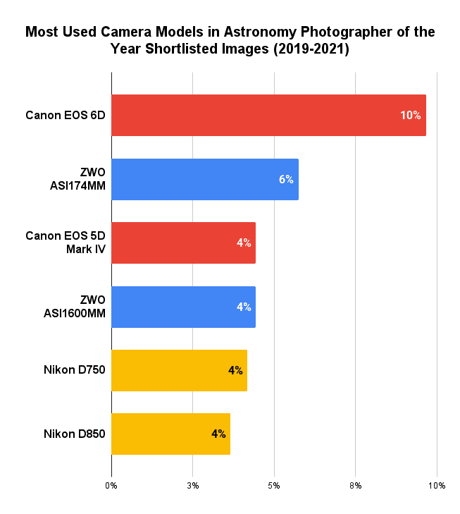 Most Used Camera Models in Astronomy Photographer of the Year Shortlisted Images (2019-2021)