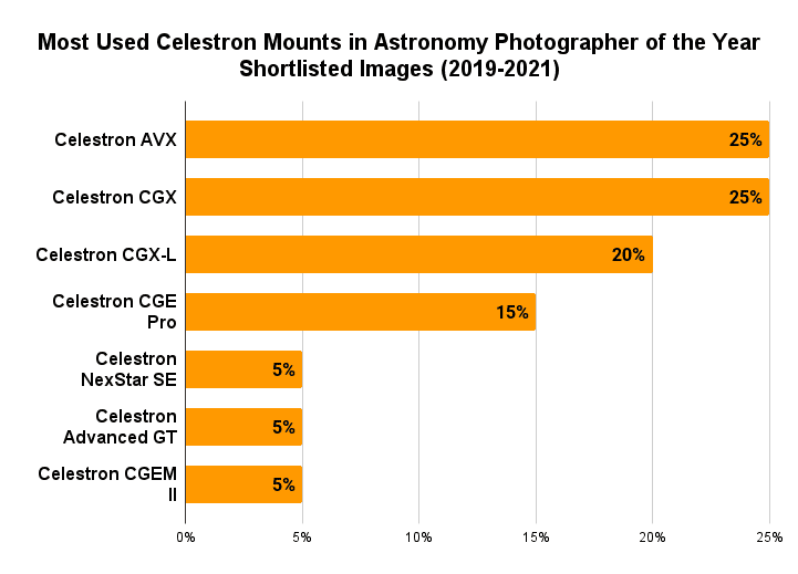 Most Used Celestron Mounts in Astronomy Photographer of the Year Shortlisted Images (2019-2021)