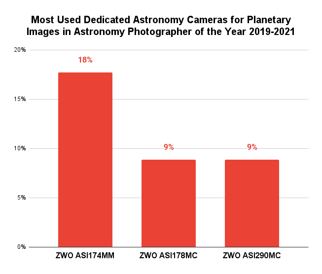 Most Used Dedicated Astronomy Cameras for Planetary Images in Astronomy Photographer of the Year 2019-2021