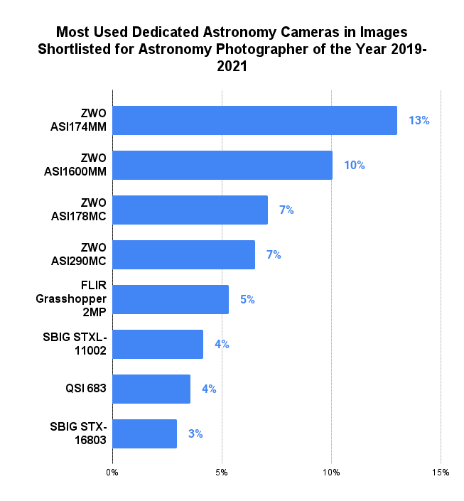 Most Used Dedicated Astronomy Cameras in Images Shortlisted for Astronomy Photographer of the Year 2019-2021